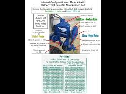 Adams Ground Driven Fertilizer Spreader Chart How To Use The Rate Chart On Your Fertilizer Lime Spreader