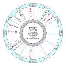 Harrison Ford Natal Chart Puerto Rico Another Trump Misstep Astroinform With