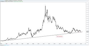 Cot Shows Massive Unwind In Gold Silver Euro Bulls