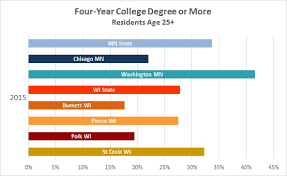 College Year Four Year College Degree Or More University Of Wisconsin