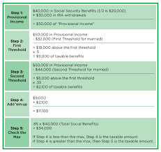 Social Security Taxable Chart Taxable Social Security Benefits Worksheet Calculator