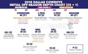 Cowboys Depth Chart 2016 Dallas Depth Chart Gallery Of Chart 2019