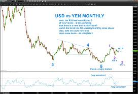 Yen To Usd Chart Usd Jpy Currency Chart Is Elliott Wave 2 Over See It Market