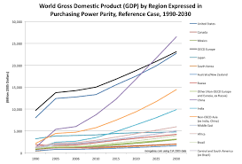 Projected Gdp 1990 2030