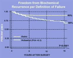 Percent Free Psa Chart Prostate Cancer Update The James Buchanan Brady Urological