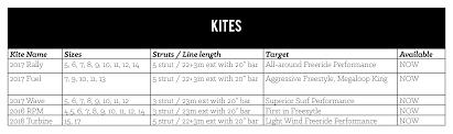 Slingshot Rpm Wind Range Chart 2017 Buyers Guide Slingshot The Kiteboarder Magazine