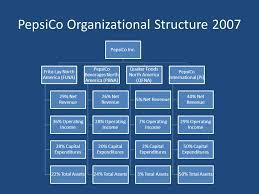 Coca Cola Organizational Structure Chart 38 Punctilious Pepsi Cola Organizational Chart