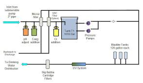 portable water filter diagram. Water Purification Process Portable Filter Diagram