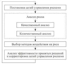 Реферат Анализ управления предпринимательскими рисками Схема процесса управления предпринимательскими рисками