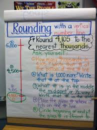 Rounding Anchor Chart 4th Grade Pin By Coleen Lombardi On Math Math Anchor Charts