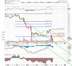 Ge 20 Year Stock Chart Ge Ge Has An Encouraging Stock Chart Considering What It