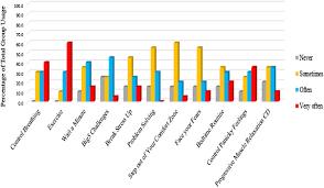 Bar Chart Homework Bar Chart Of Homework Practice Post Intervention