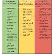 Traffic Light Food Chart Nutrition During Pregnancy Traffic Light Eating 360moms
