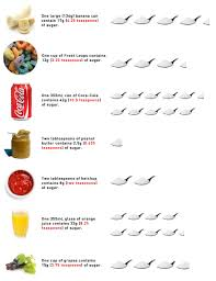 Sugar Levels In Vegetables Chart Diet Chart For High Sugar Patient Inquisitive Sugar Levels