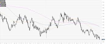 Usd Gdp Chart Gbp Usd Technical Analysis Cable Hits A New 2019 Low At
