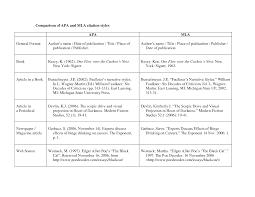 011 Mla Citation Research Paper Museumlegs