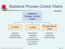 Difference Between C Chart And P Chart Chapter 17 Statistical Applications In Quality Management