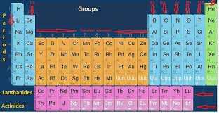 being quite difficult to remember all elements of periodic table ...