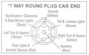 wiring diagram for a 7way round pin trailer connector manual e book trailer wiring diagrams johnson trailer co7 way round plug car end