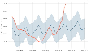 Hive Price Chart Hive Project Price Prediction Charts