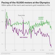4k Pace Chart Sprinters Should Start Fast Everyone Else Should Finish