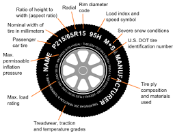 Plus Size Tire Conversion Chart Tire Code Wikipedia