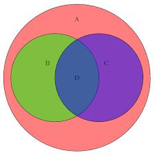 Stacked Venn Diagram Tikz Pgf Drawing A Venn Diagram Tex Latex Stack Exchange