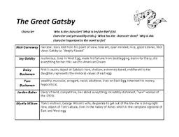 The Great Gatsby Character Chart Worksheets Teaching