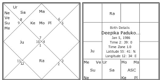 Create Astrology Birth Chart In Tamil Deepika Padukone Birth Chart Deepika Padukone Kundli