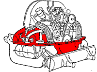vw air cooled engine how the engine works cooling the cooling tinware in the diagram is highlighted in red the cylinder heads and cylinders are shrouded by the tinware which directs the cooling air from