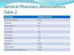 Common Medication Abbreviations Chart Terminology And Abbreviations Ppt Download