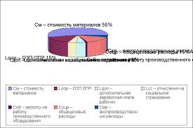 Дипломная работа Мезонинный адаптер usb диаграмма  диаграмма себестоимости xls