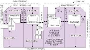 Alberta Distance Chart Zoning Regulations For Houses City Of Edmonton