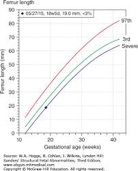 Fetal Humerus Length Chart Skeletal Abnormalities Sanders Structural Fetal