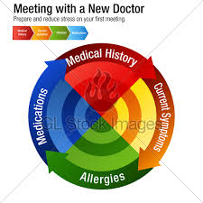 First Meeting Chart Meeting With A New Doctor Health Care Chart Gl Stock Images