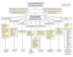 Organizational Chart Impressive Company Org Chart Metalrus