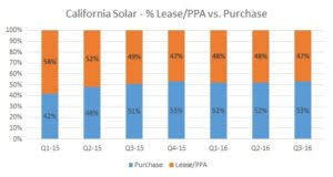 lease a car vs buy lease or buy solar running the numbers ohmhome