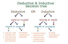 sample difference between inductive and deductive research deductive and inductive methods of economics merits and
