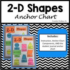 2 D Shapes Anchor Chart Components 1st 5th Grade Math
