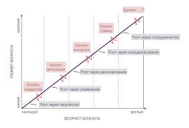 Теория жизненного цикла организации по Грейнеру ru greiner olc model
