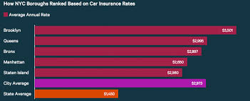 how cities in new york ranked based on car insurance costs