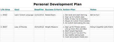 Personal Development Plan Sample Oyle Kalakaari Co