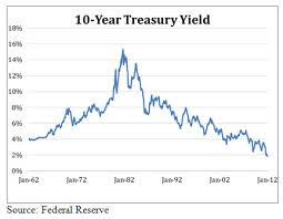 20 Year Treasury Rates Chart Are You Ready For Rising Interest Rates Adviser Investments