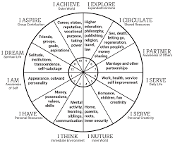 Reading Your Birth Chart Goldring Astrology Astrology