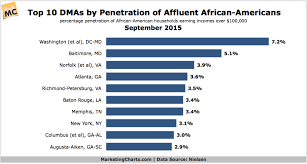 African Top Chart Top 10 Dmas By Percentage Of Affluent African Americans