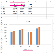 How To Make An Chart In Excel Add A Data Series To Your Chart Office Support