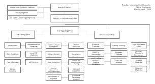 Organizational Chart Travellers