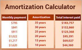 Amoritization Calculator Online Loan Amortization Schedule Calculator Loans Direct