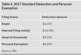 deductions tax