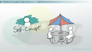 what is interpersonal communication in the workplace definition relationship between self concept self esteem communication